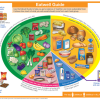 New Eatwell Guide from Public Health England