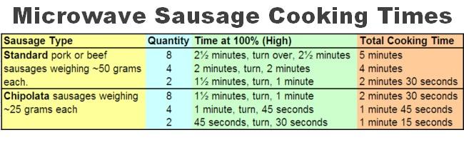 Microwave Sausage Cooking Times